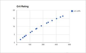 Crit Rating