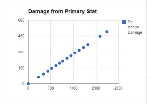 Damage from Primary Stat