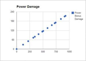 Redna - Power Damage