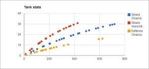 Redna - Tank stats