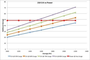 210 Crit vs Power