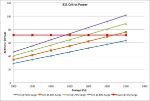 311 Crit vs Power