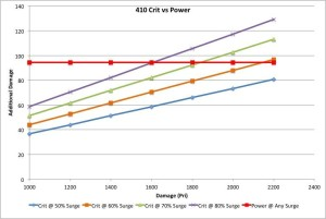 410 Crit vs Power