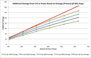 Addition damage from Crit or Power based on primary damage at 60% Surge