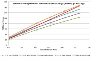Addition damage from Crit or Power at 70% Surge