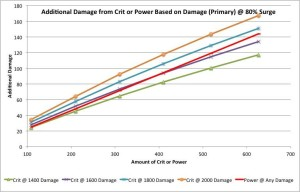 Addition damage from Crit or Power at 80% Surge