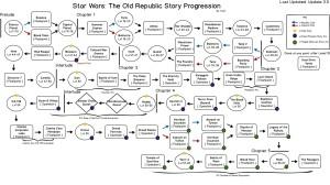 Elrecor - story progression