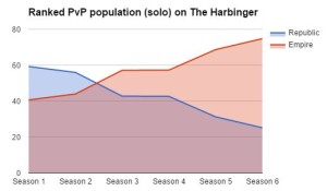 Ranked PvP faction balance (solo on The Harbinger)